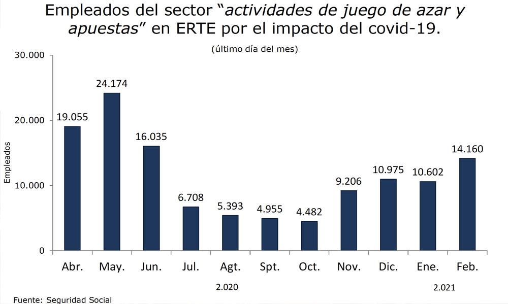 empleados-sectordeljuego2021.jpg